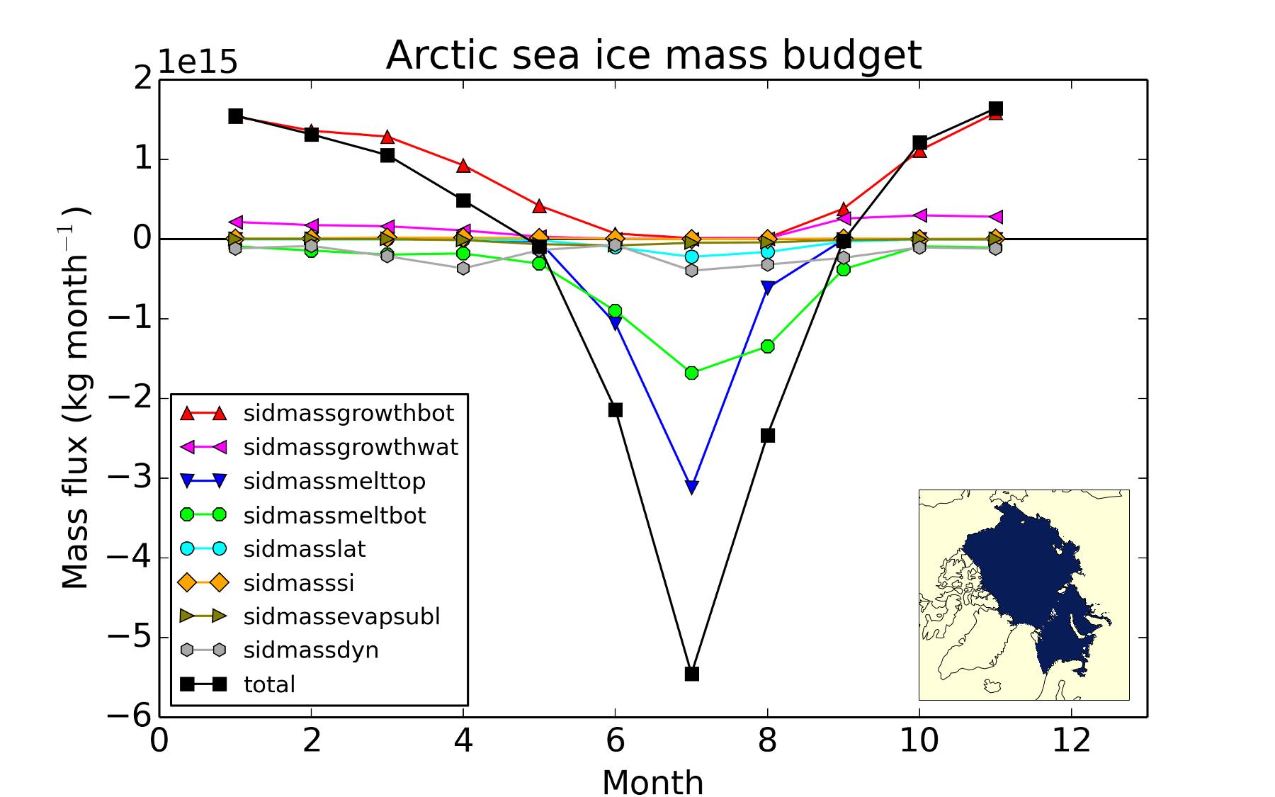 arctic_sea_ice_mass_budget