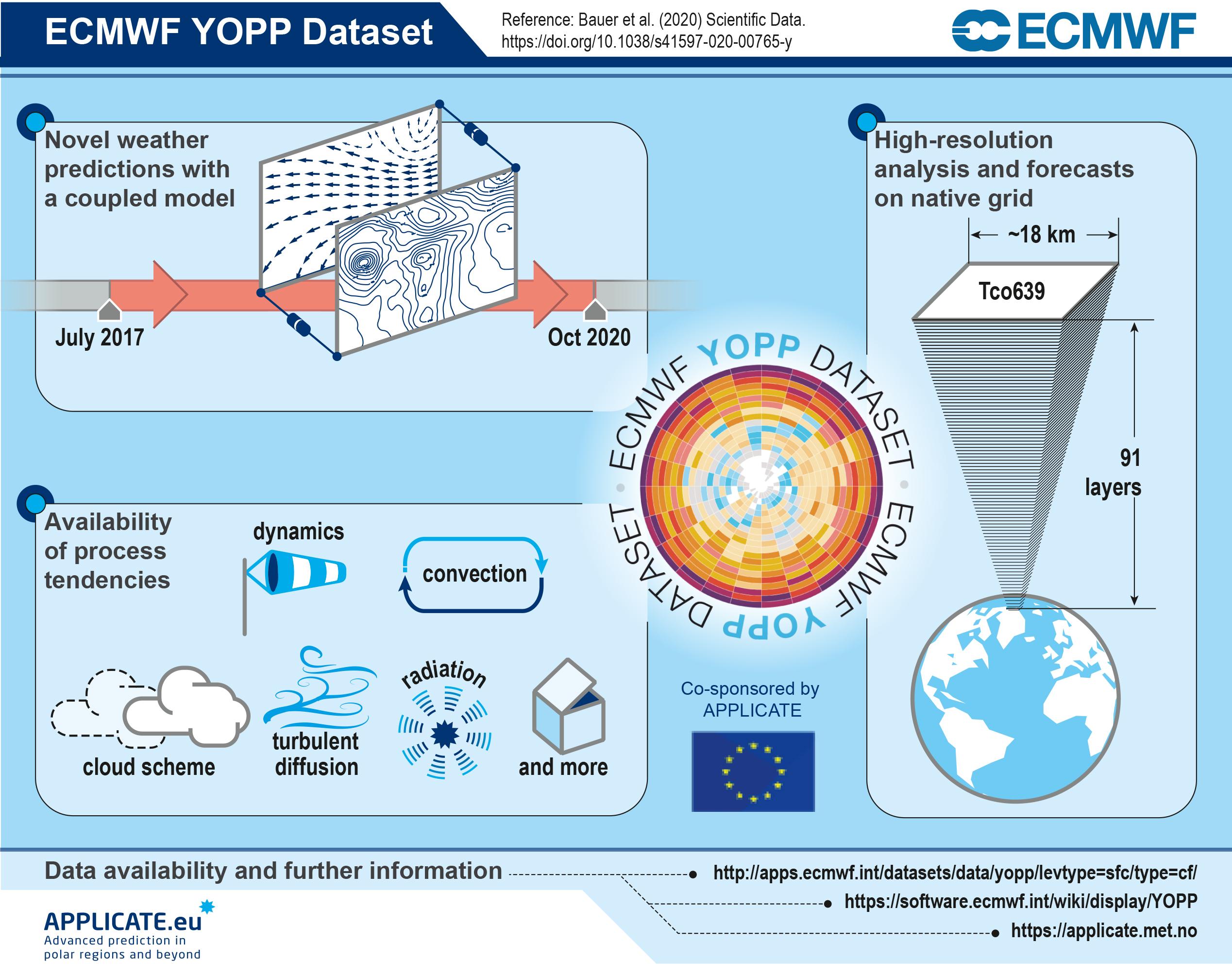00_ECMWF-YOPP-Dataset